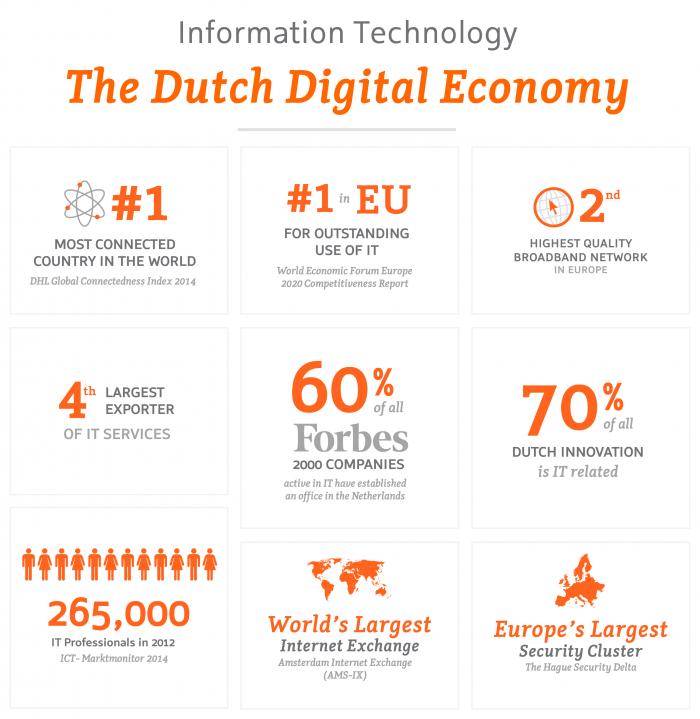ICT – The Dutch Digital Economy