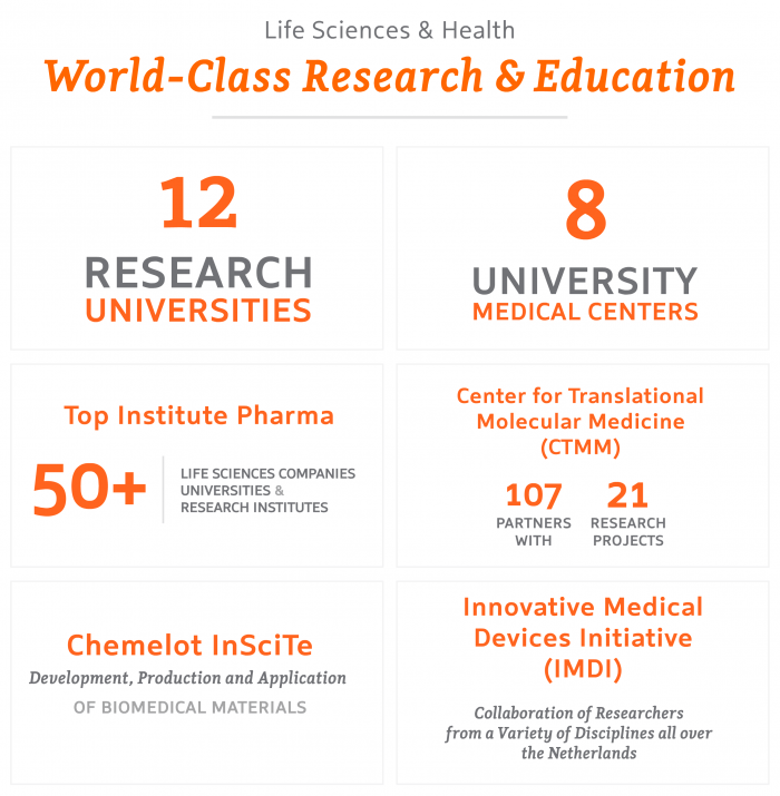 Life Sciences – World-Class Research & Education