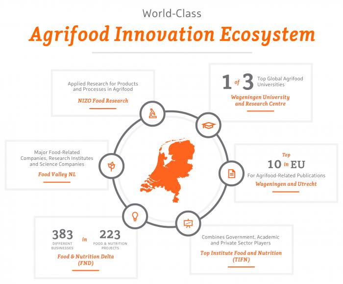 Agrifood – World-Class Innovation Ecosystem