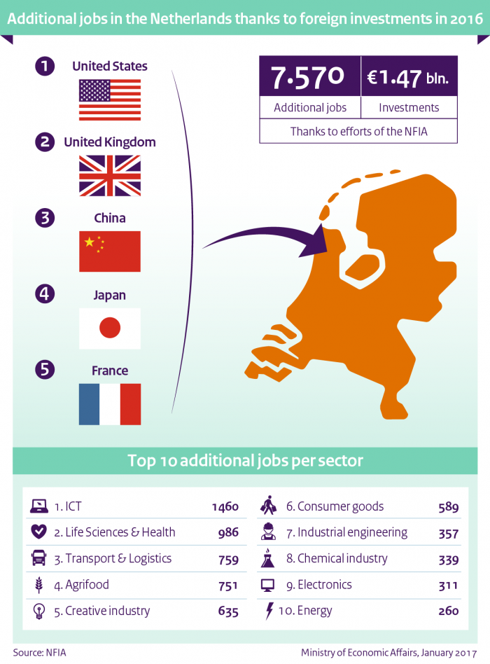 Additional jobs in the Netherlands thanks to foreign investments in 2016.