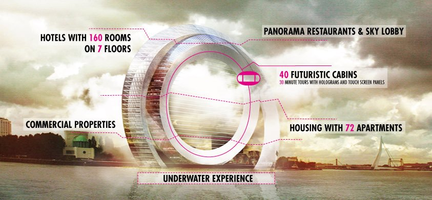 The Windwheel is anticipated to be an important creative breakthrough for climate architecture and futuristic development.