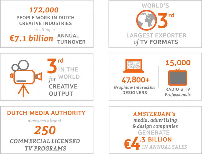 Statistics and figures about Dutch media & broadcasting industry