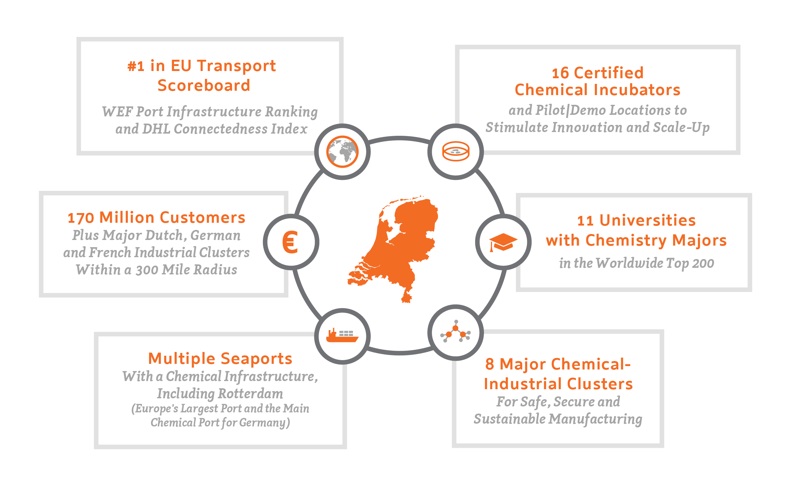 Chemical Industry in the Netherlands host 19 out of 25