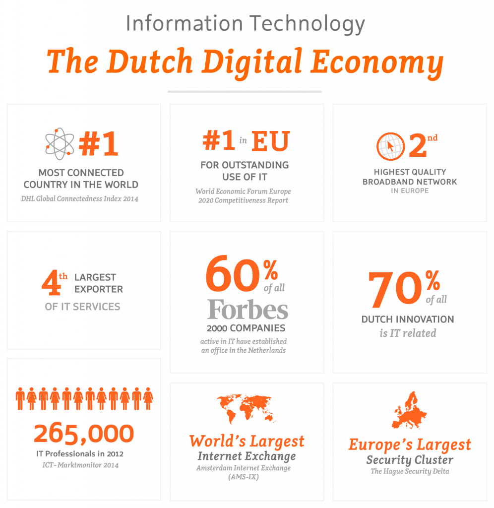 Information Technology & ICT Industry in the Netherlands | NFIA