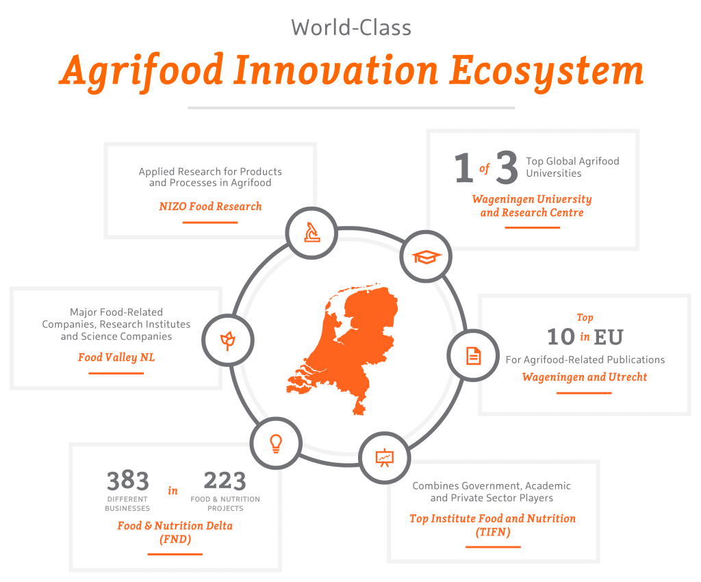 Agribusiness & Agrifood Industry in The Netherlands