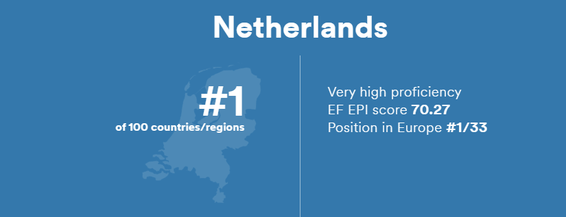 The netherlands ranks 1 in the EF English Proficiency Index 2019