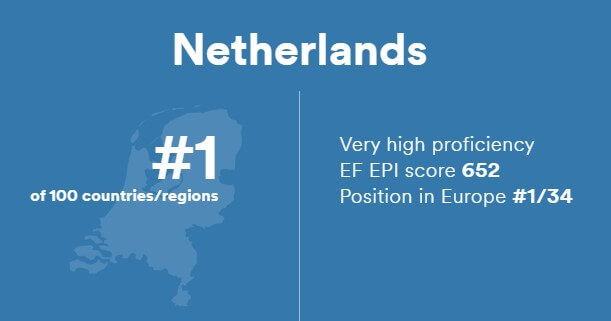 English Proficiency in the Netherlands