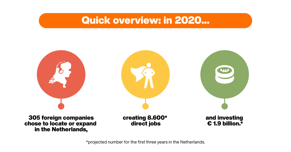 Invest in Holland results 2020